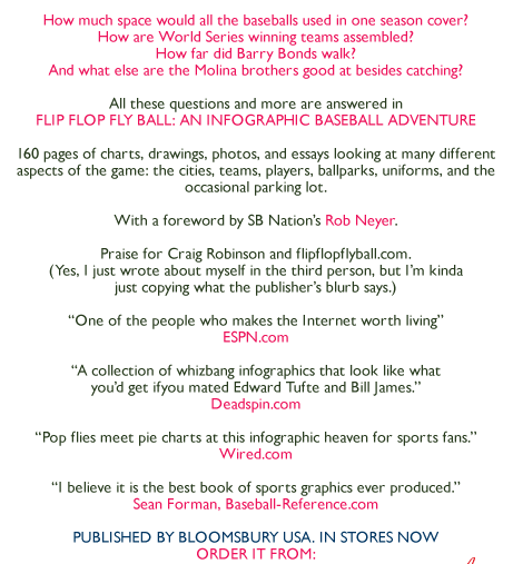 flip flop fly ball an infographic baseball adventure